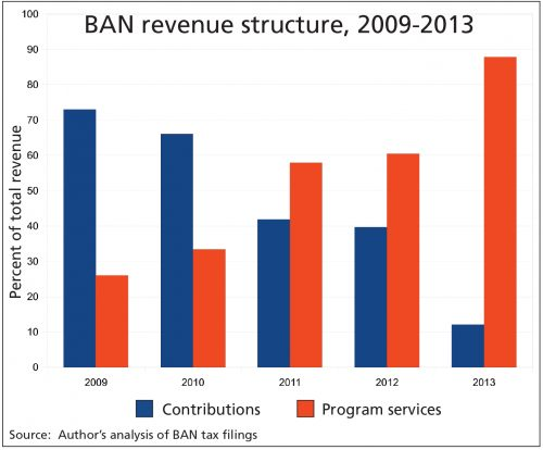BAN revenues table, Lepawsky