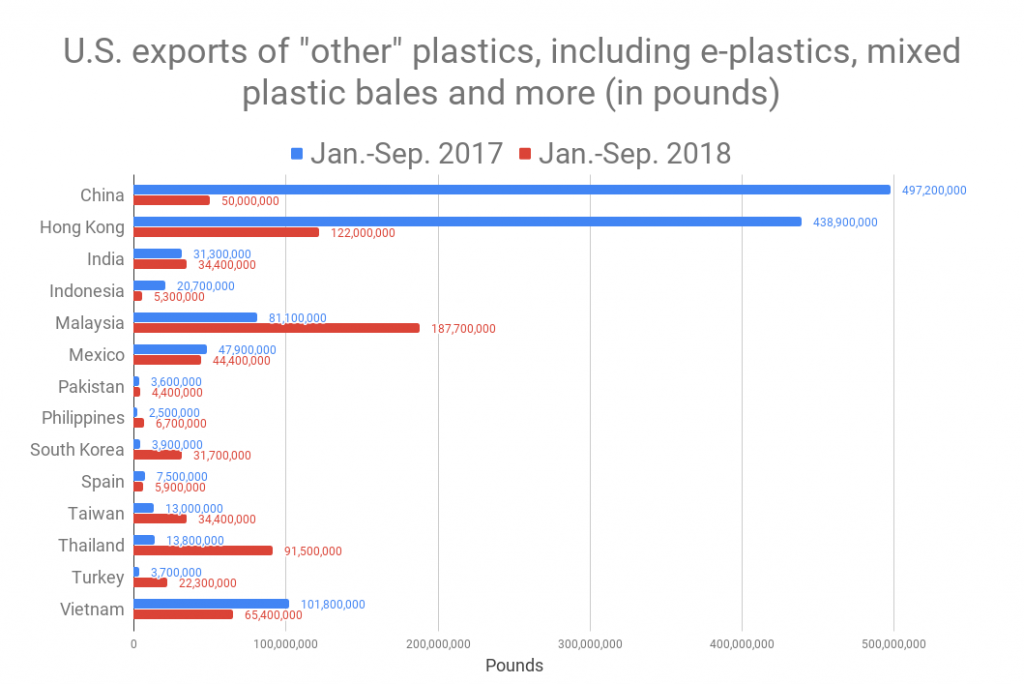 Chart detailing destinations of some U.S. plastics exports.