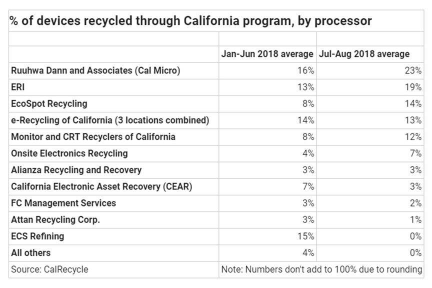 Table detailing pounds of electronics recycled in California.