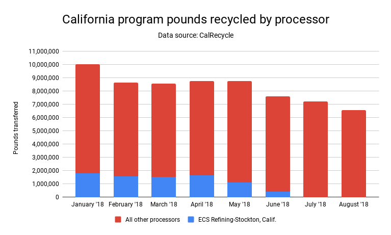 Chart detailing pounds of electronics recycled in California.