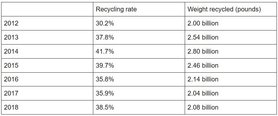 EPA e-scrap recycling rate data