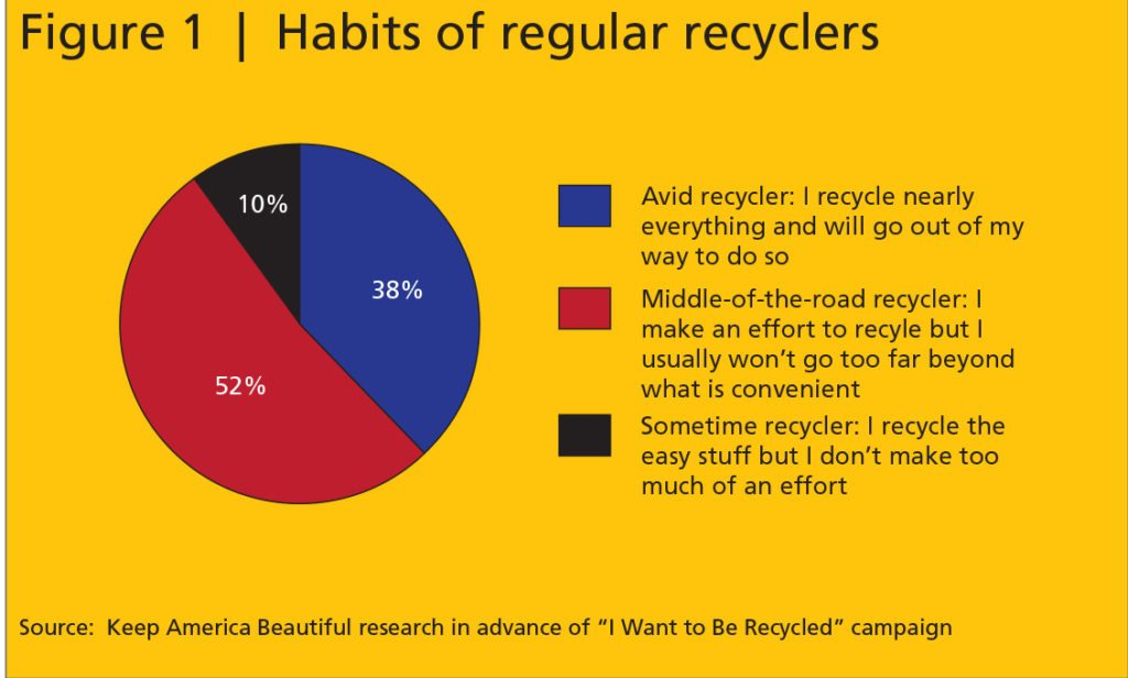 Recycling habits graph