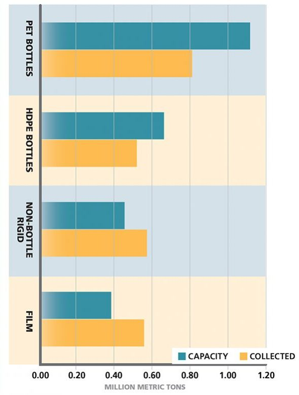 Data sort 2015 us reclamation capacity vs collection plastics read more recent stories publicscrutiny Images