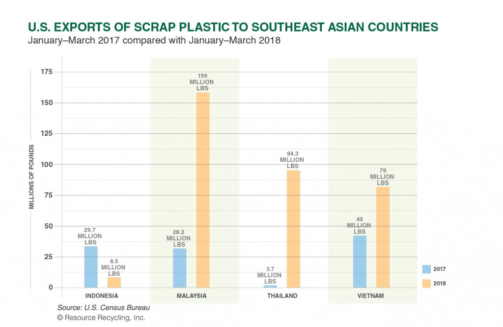 Scrap plastics chart 2018