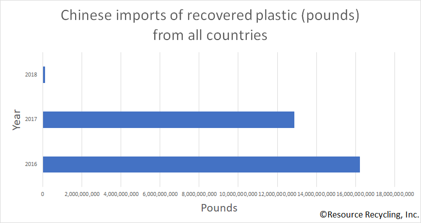 Chart detailing Chinese scrap plastic imports.