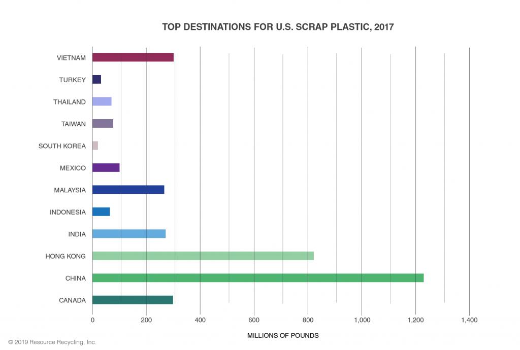 U S  scrap plastic exports fell 35 percent last year - Plastics