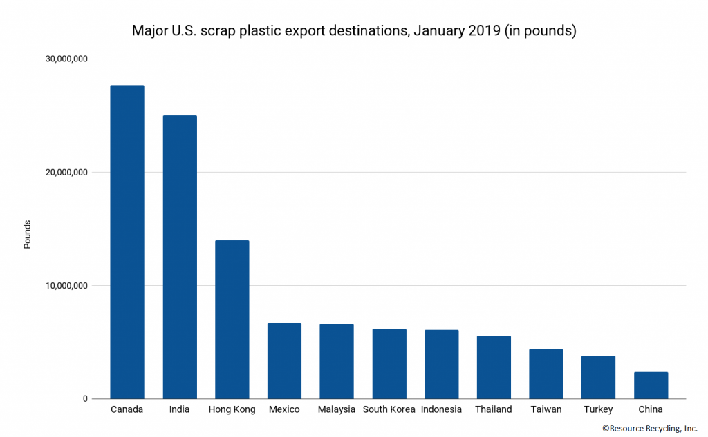 Chart detailing destinations of U.S. recovered plastic exports.