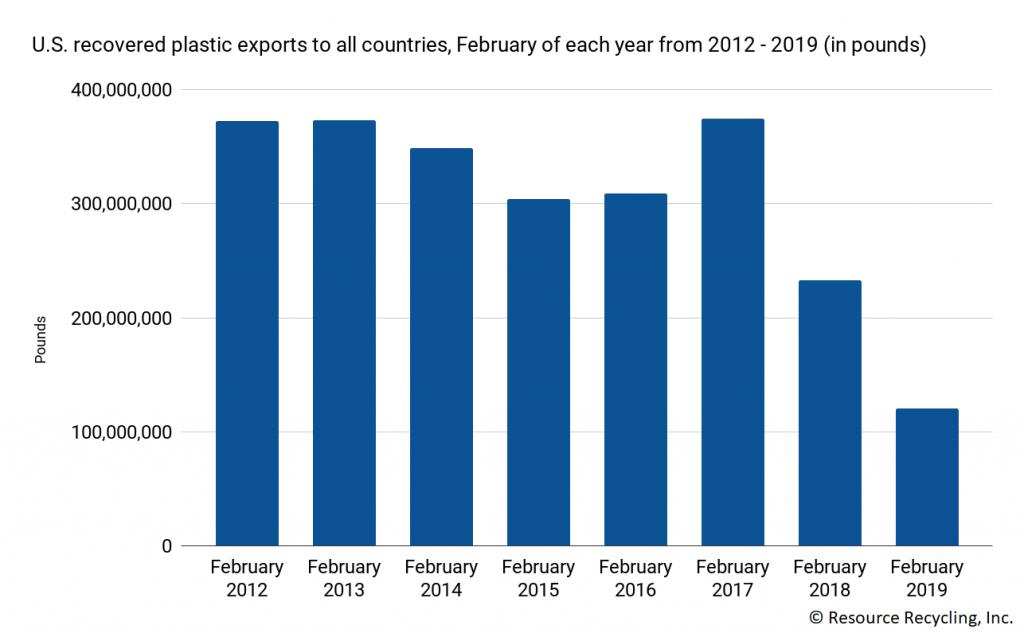 Chart detailing U.S. scrap plastic export volumes.