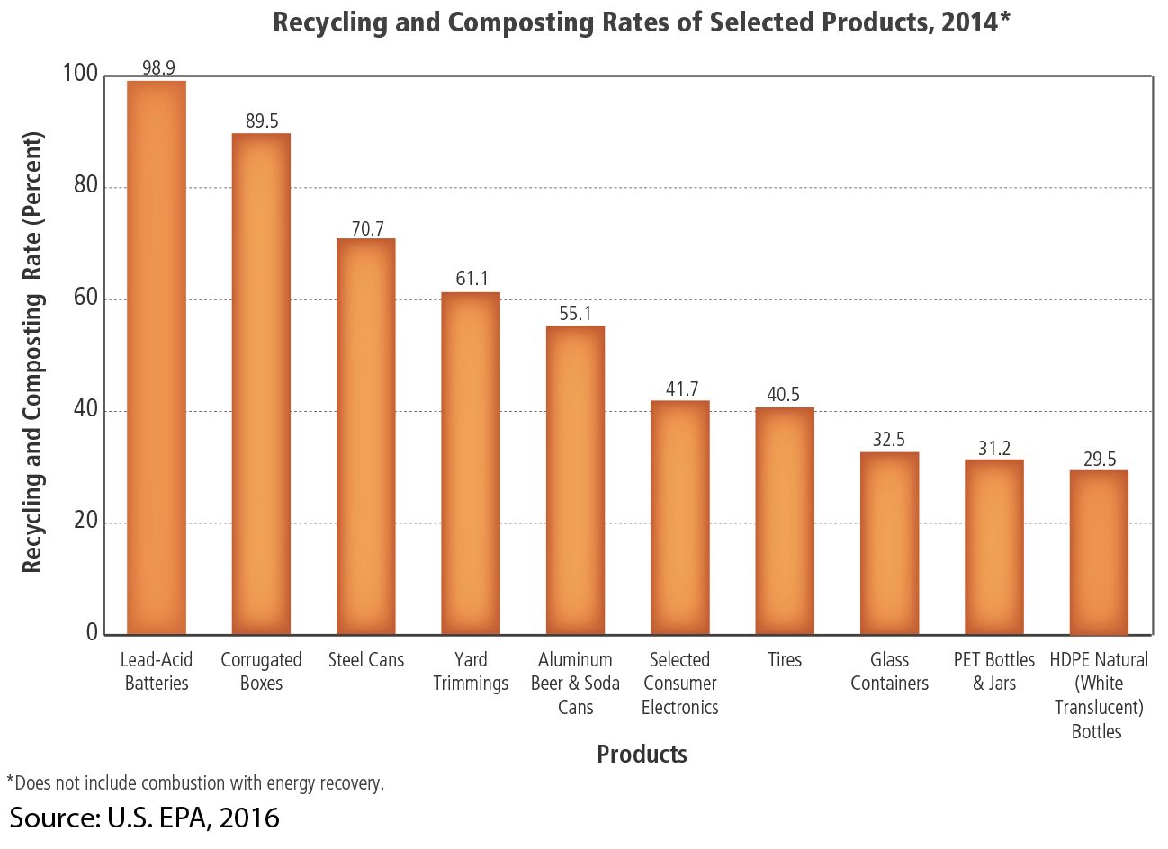 Recycling rate chart