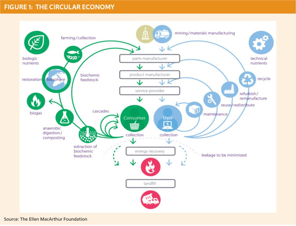 The Circular Economy, Resource Recycling Aug. 2016