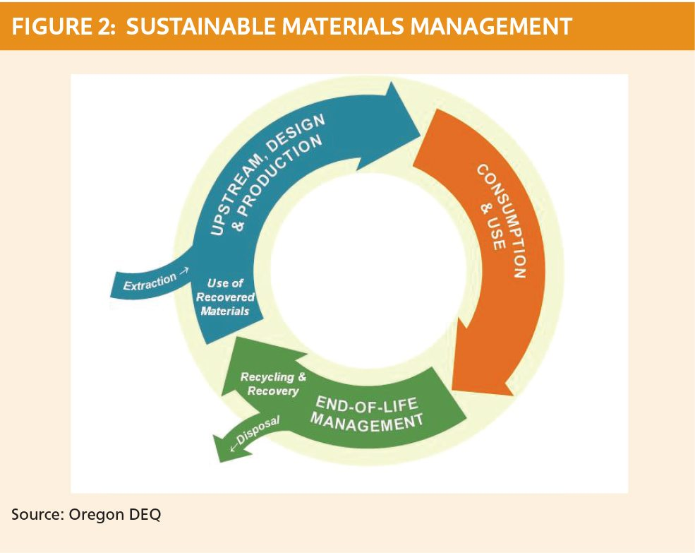 Figure 2: Sustainable materials management