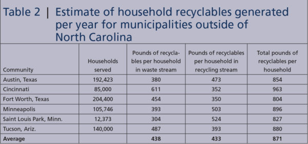 Household recyclables, Table 2