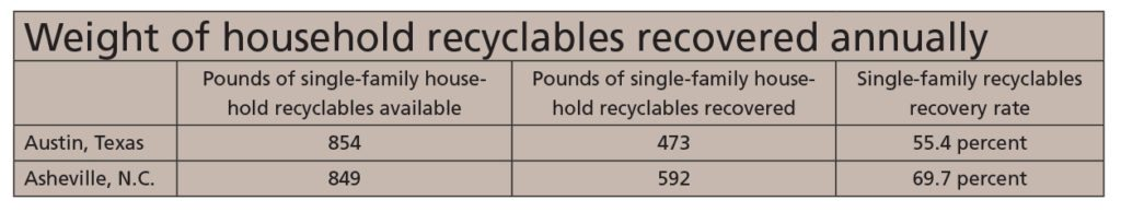 Chart 1, June 2016 Resource Recycling