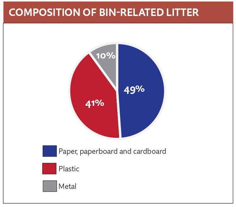 Bin related litter composition, Wagner July 2016 Resource Recycling