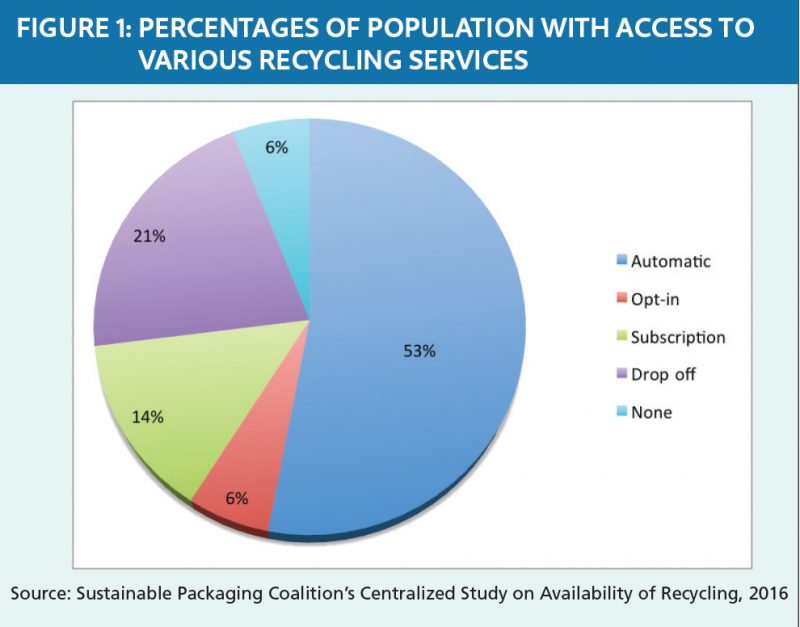 Recycling access chart / Morawski - Wilcox