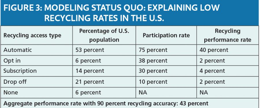 Recycling participation rates