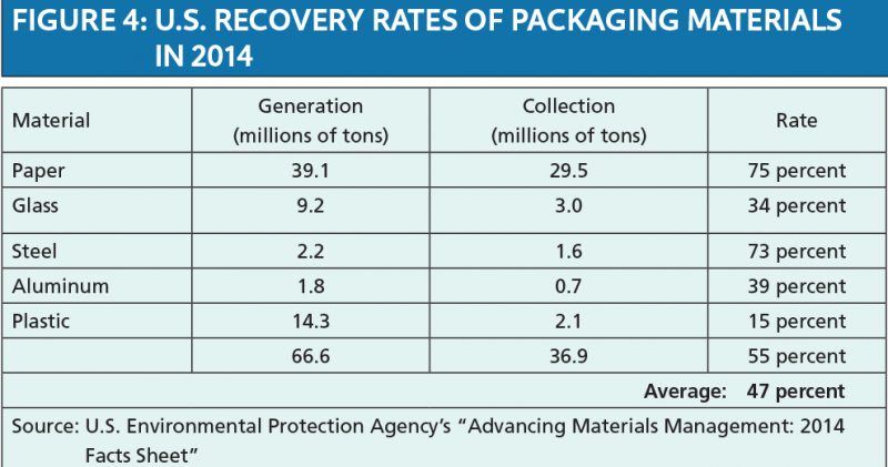 Recovery rates by material