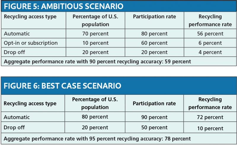 Recycling scenarios