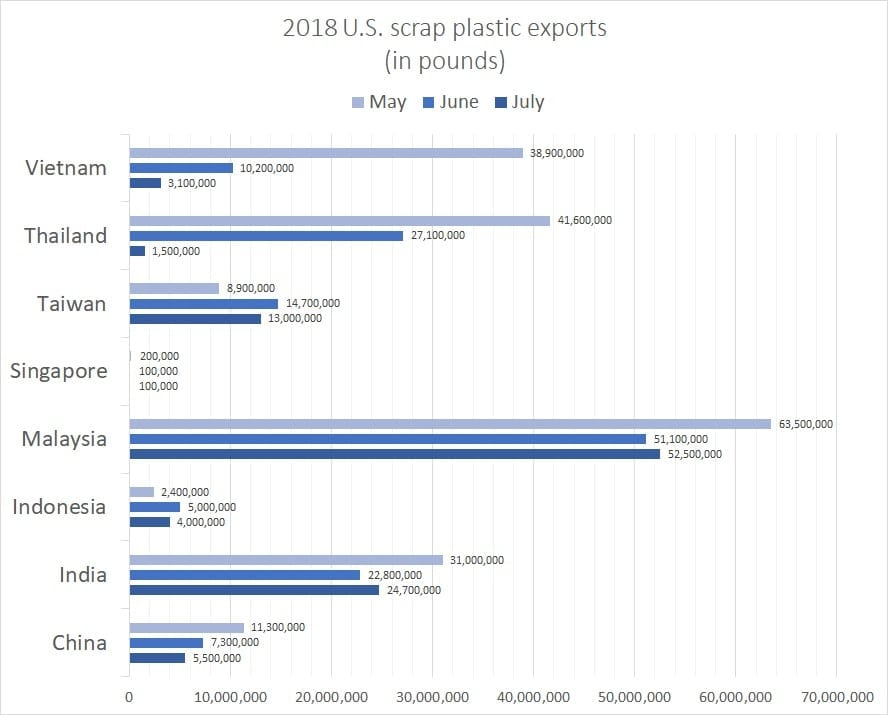 July trade analysis: Plastics imports nosedive in Thailand