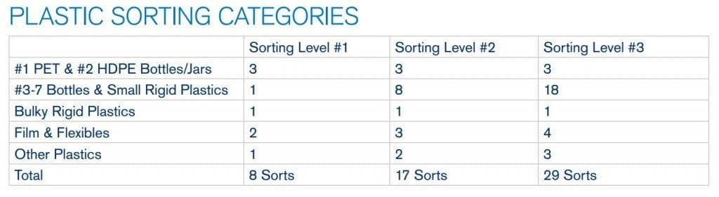 Chart detailing plastic sorting categories.