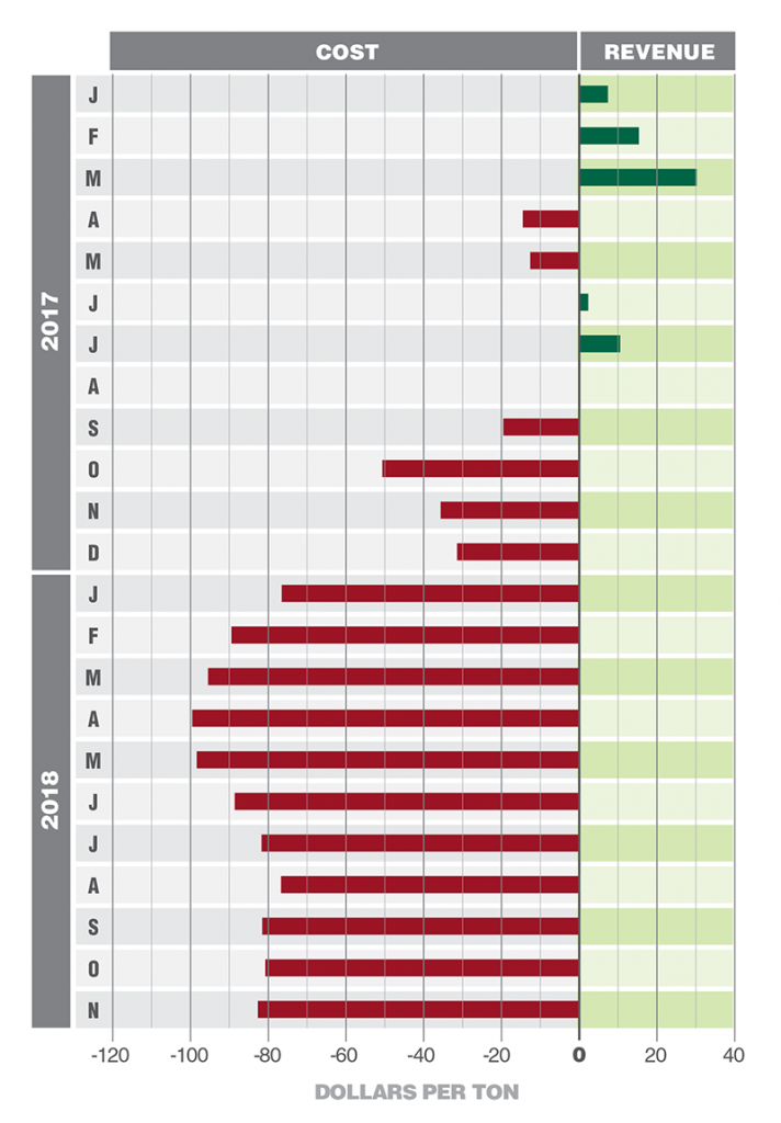 Data Corner chart, Feb. 2019