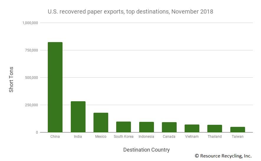 Chart detailing destinations of U.S. paper exports