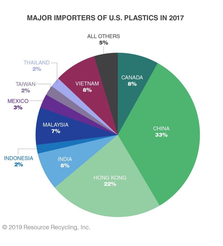 Paper exports grew in 2018, but plastics fell 35 percent