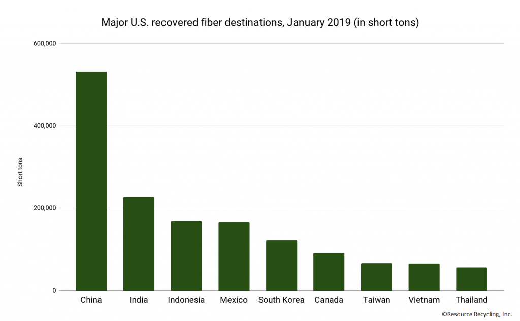 Chart detailing destinations of U.S. recovered paper exports.