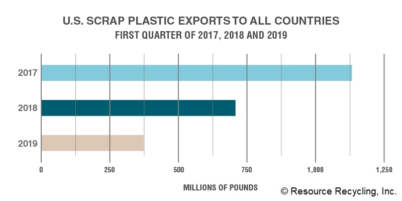 52% of local authorities report issues with plastic markets