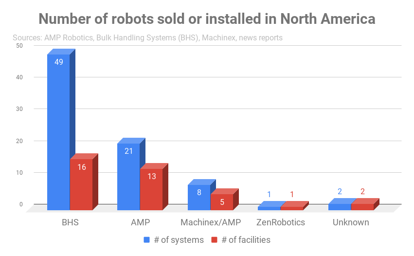 Chart detailing robots sold or installed, by company.