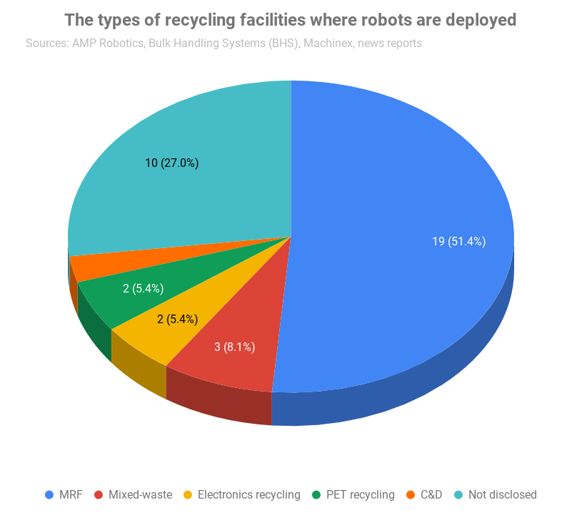 Chart detailing types of facilities where robots are located.