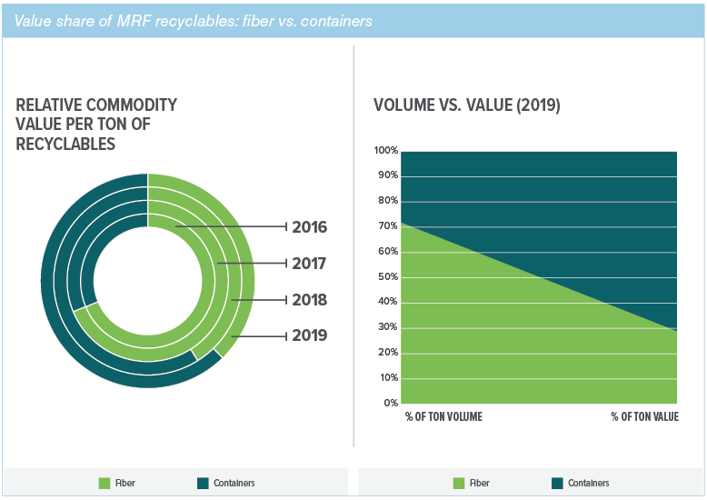 Data Corner: Containers now account for over half of value in typical MRF ton - Resource Recycling News