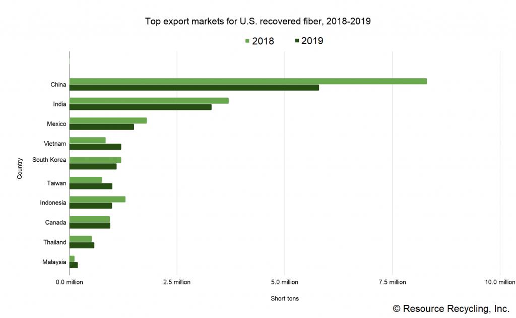 Chart detailing destinations of U.S. recovered fiber exports