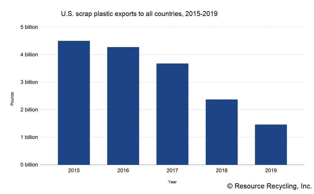 Chart detailing U.S. scrap plastic exports