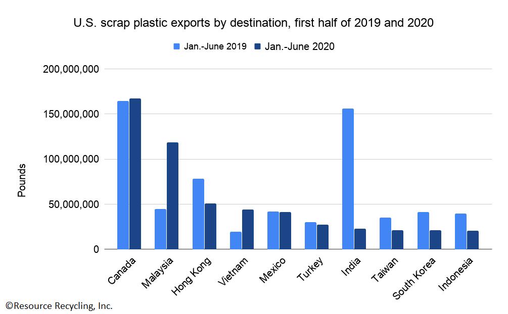 U.S. scrap plastic exports.