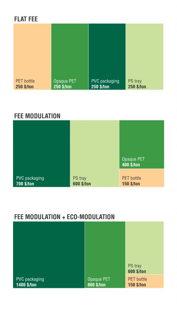 EPR program fee descriptions