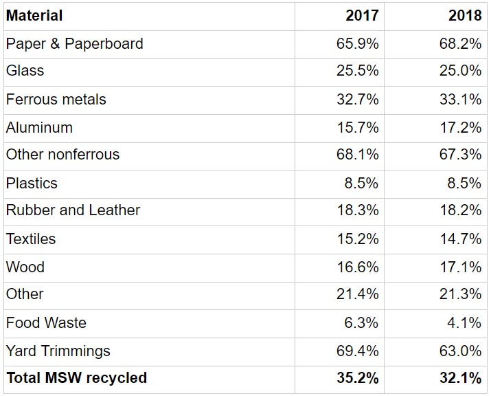 EPA Data table 2017 - 2018