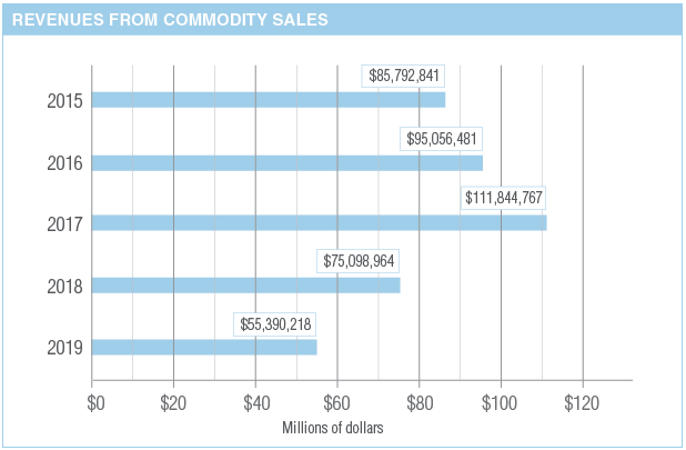 Chart detailing revenues from commodity sales.