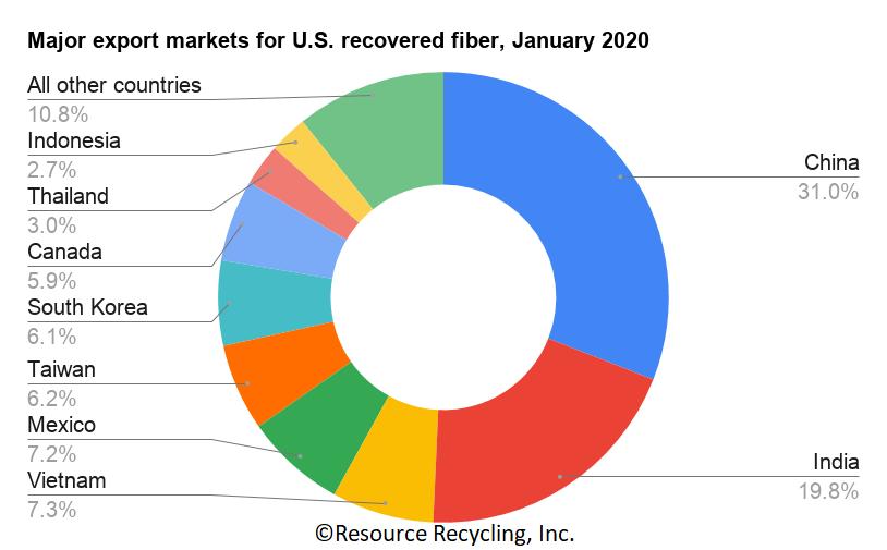 January 2020 U.S. recovered fiber export destinations