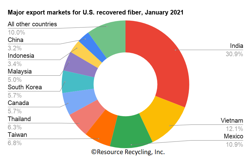 Chart detailing export markets for U.S. recovered fiber in January 2021.