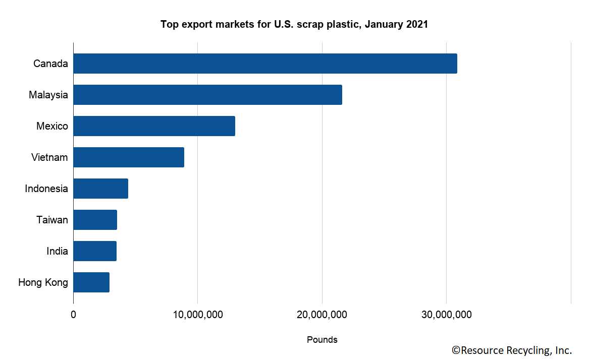Top export markets for U.S. scrap plastic, January 2021